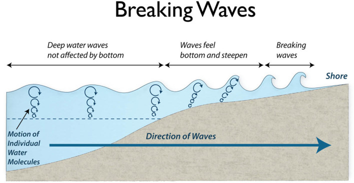 waves, formed, how